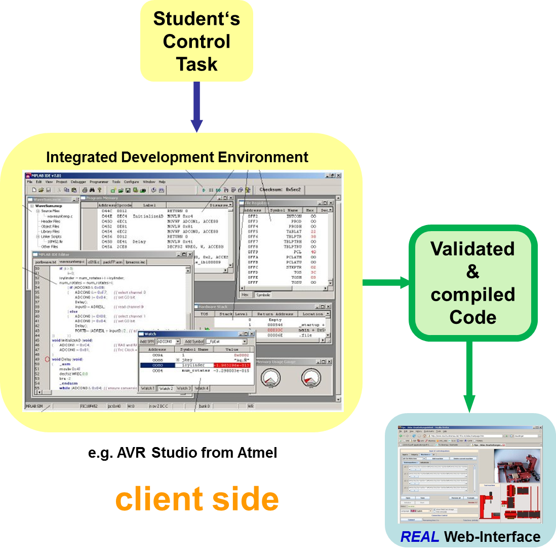 Goldi Lab Presentation Schematic Block Diagram Of Webcam System Software Oriented Design The Control Task